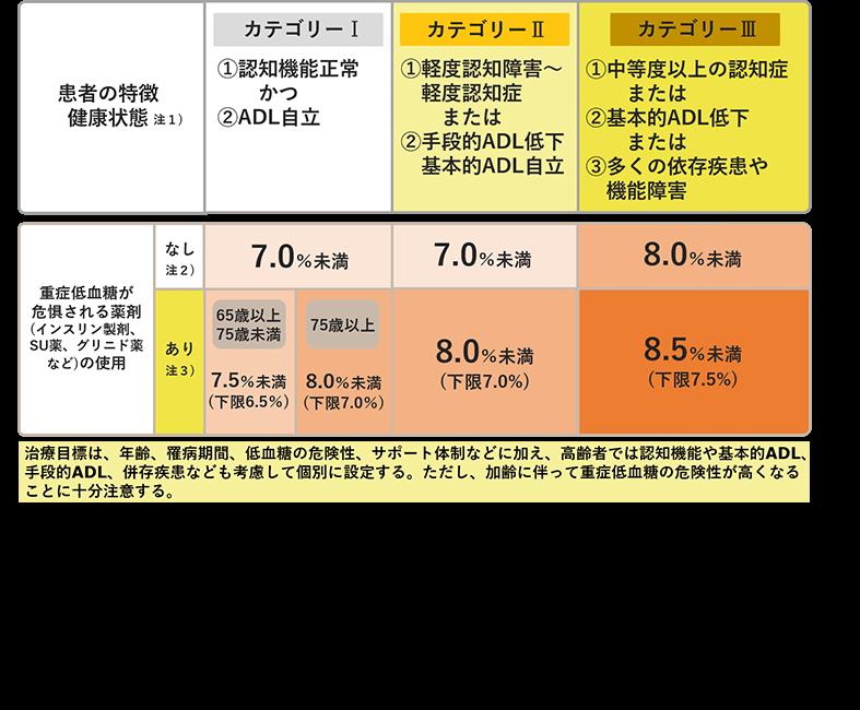 堺市の糖尿病